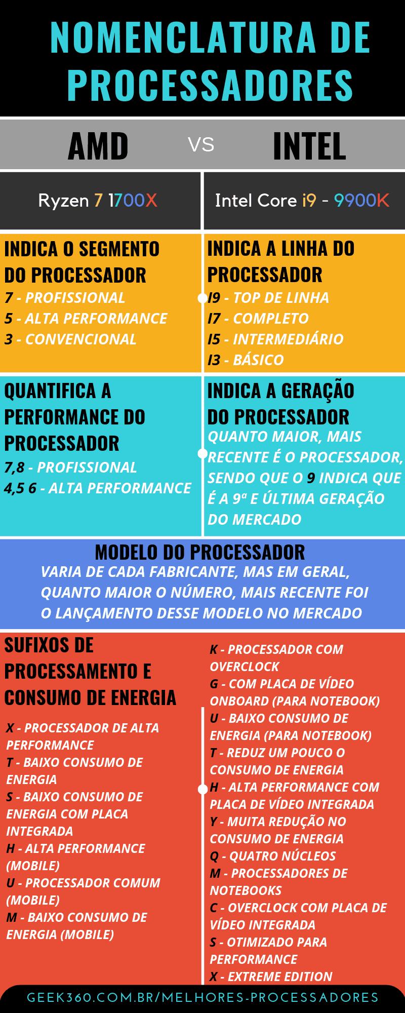 Infográfico Processadores