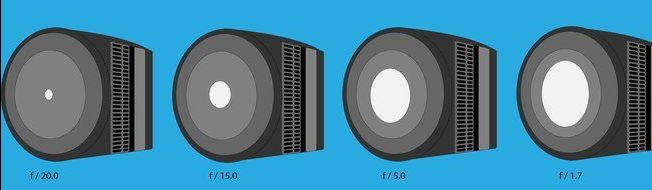 imagem apresentando as diferentes aberturas da lente de uma camera